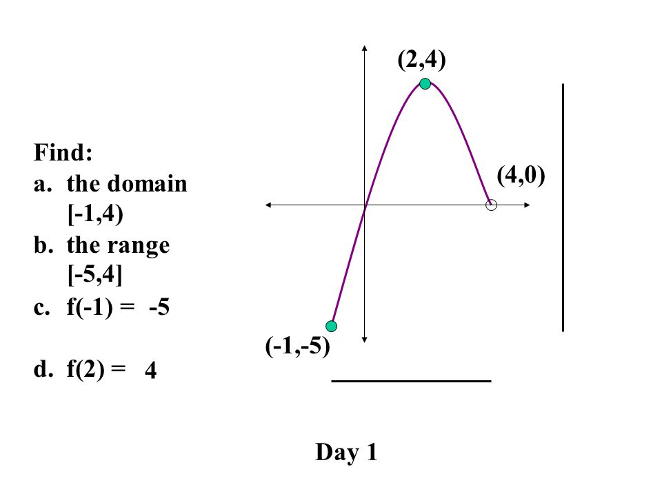(2,4) Find: the domain the range f(-1) = f(2) = (4,0) [-1,4) [-5,4] -5 (-1,-5) 4 Day 1